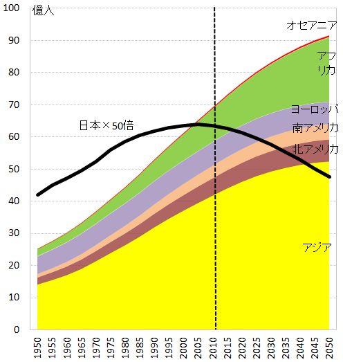 世界人口の推移見通し | 経済社会を知りたい:経済ニュースの背景をグラフで易しく解説します