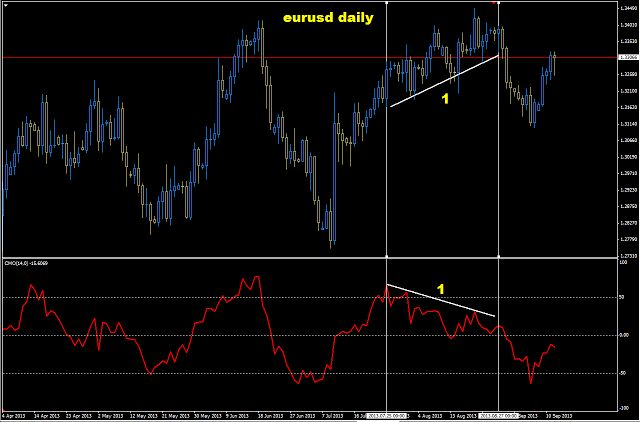 Forex commodities analysis