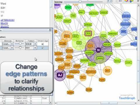 Graph Visualization and Social Network Analysis Software | Navigator Learn More - TouchGraph.com