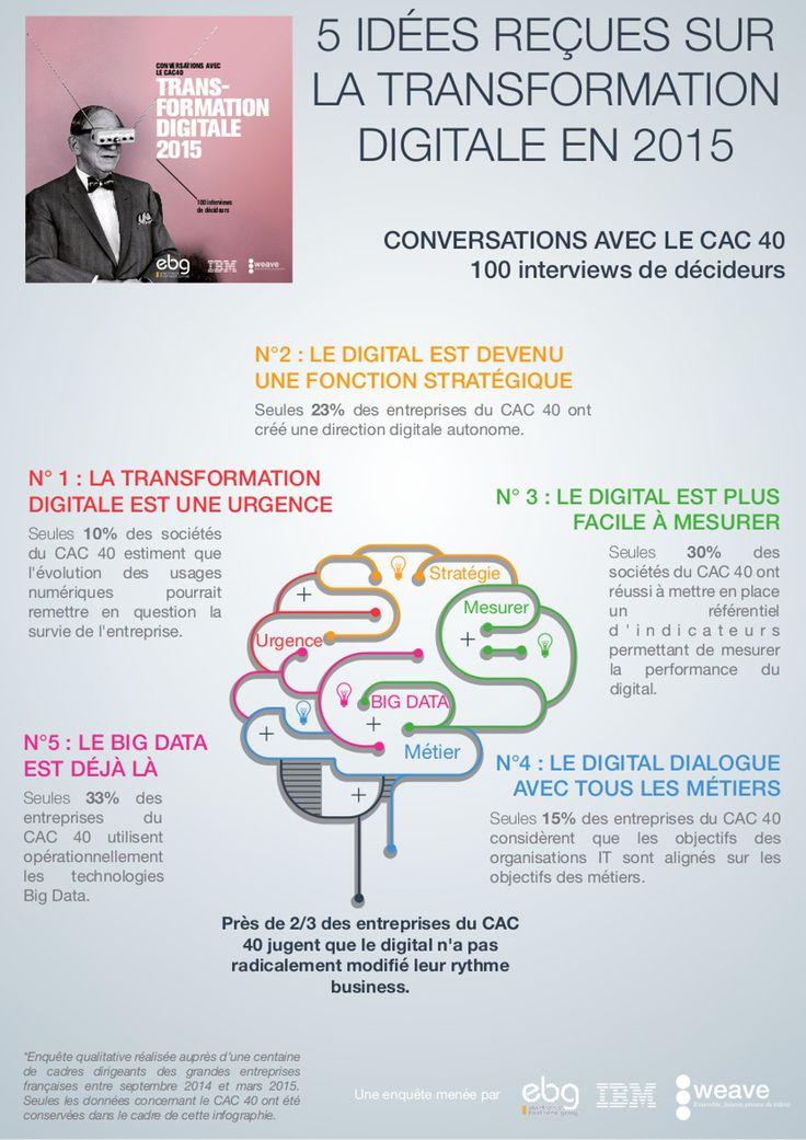 La transformation digitale : on en parle mais qui la fait ?