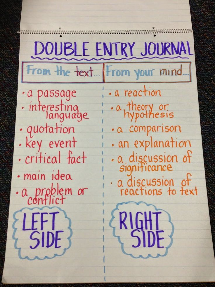 Double Entry Journal I learned about Double Entry Journals in EDUC 451 as a strategy for helping students' comprehension skills. This strategy can be used in an education class to help students better understand a book.