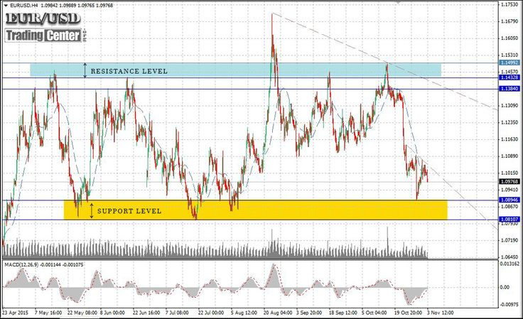 EURUSD closing the low boundary of its range and signals an upcoming uptrend (Nov, 3rd 2015)