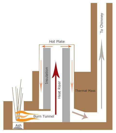 384 best rocket stove images on pinterest rocket stoves for Rocket stove home heating
