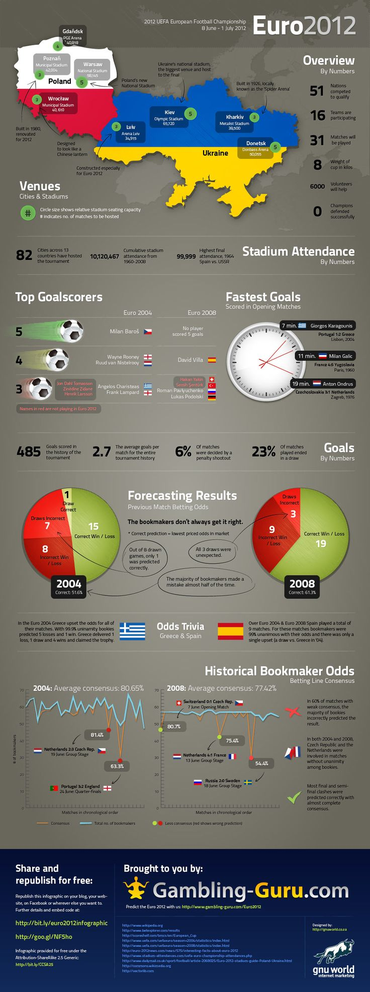 Euro championship stats facts and trivia infographic
