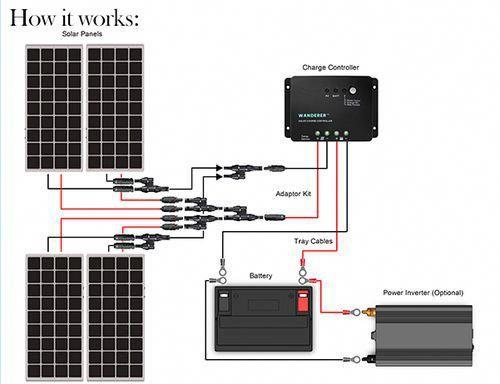 400 Watt 12 Volt Solar Starter Kit | Solar heating, Solar ...