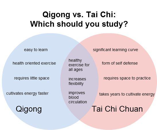 Tai Chi Qigong | Tai chi vs. qigong – Which should you learn? | Swimming Dragon Tai ...