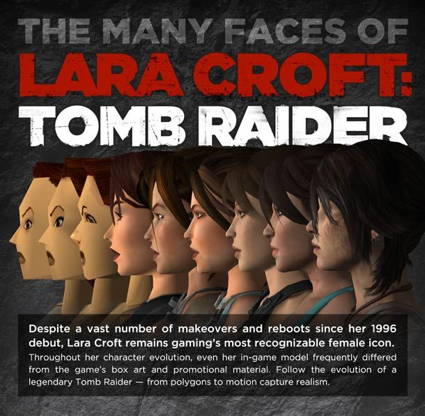 Evolution visuelle de Lara Croft entre 1996 et 2013