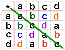 Binary opeation is the one of the operations which is used in the mathematics. A binary operation on A is a rule that  we have to assigns to every pair of elements of A a unique element of A. We are using the addition and multiplication of real numbers these are the examples of binary operations.