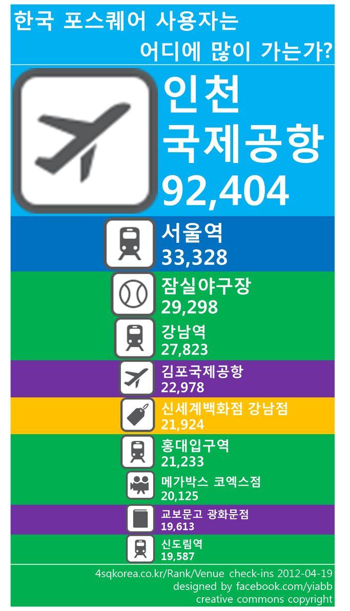 [SNS] '한국 포스퀘어 사용자는 어디에 많이 가는가?' 포스퀘어 유저에 관한 인포그래픽 | 대한민국 대표 인포그래픽 사이트 | 인포그래픽스.kr