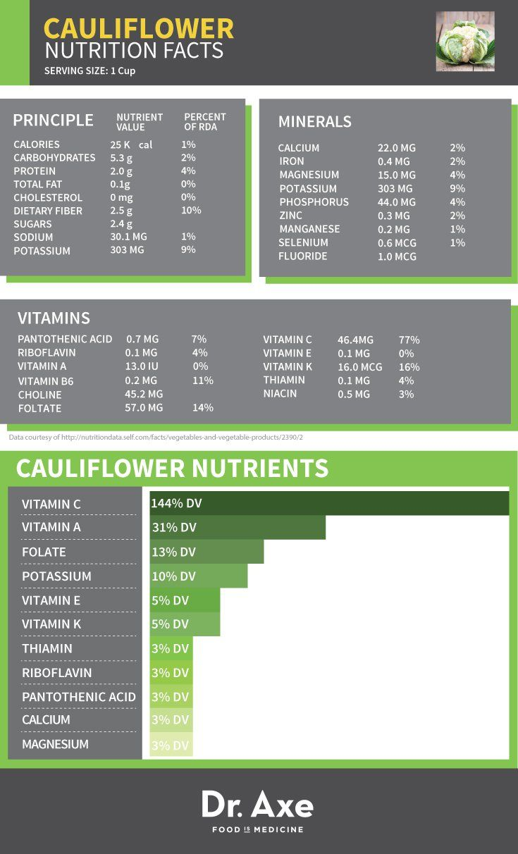 Cauliflower Nutrition Facts Table.