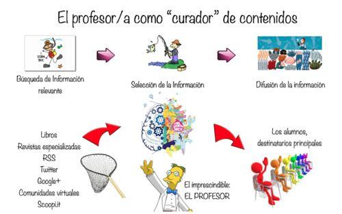 """El profesor """"curador"""": una infografía"""