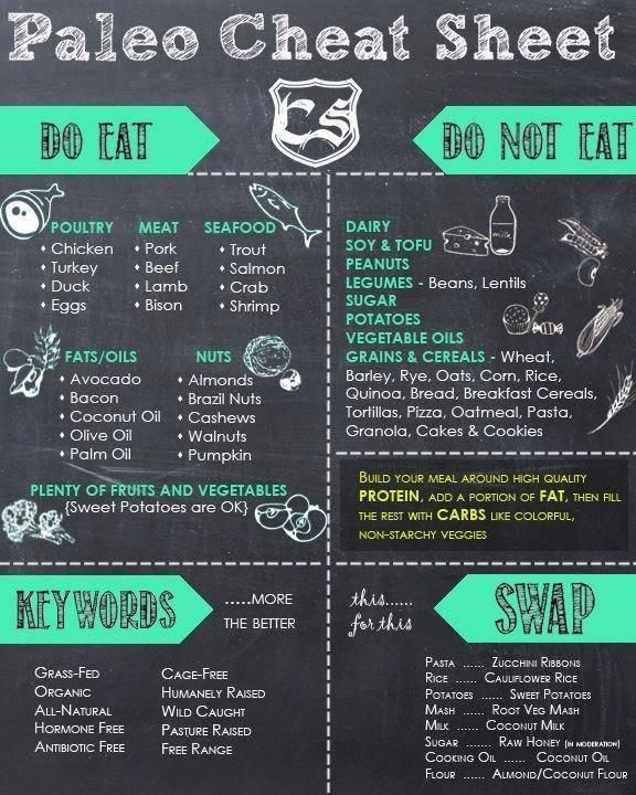 Paleo diet cheat sheet -- my body is starting to reject dairy and I've heard a lot about the paleo diet lately...maybe I'll give it a try. I don't like the idea of eating meat at so many meals, though.