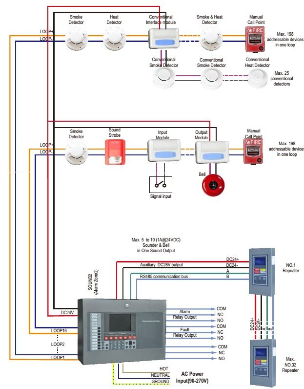 Electrical And Electronics Engineering Fire Alarm System Architecture Fire Alarm System Fire Alarm Alarm Systems For Home