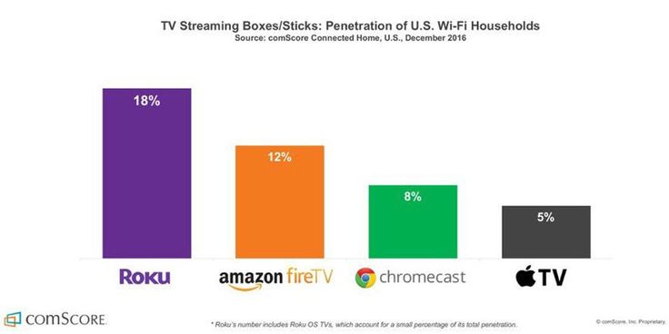 Roku leading the way in streaming TV boxes with fireTV Chromecast & Apple TV following