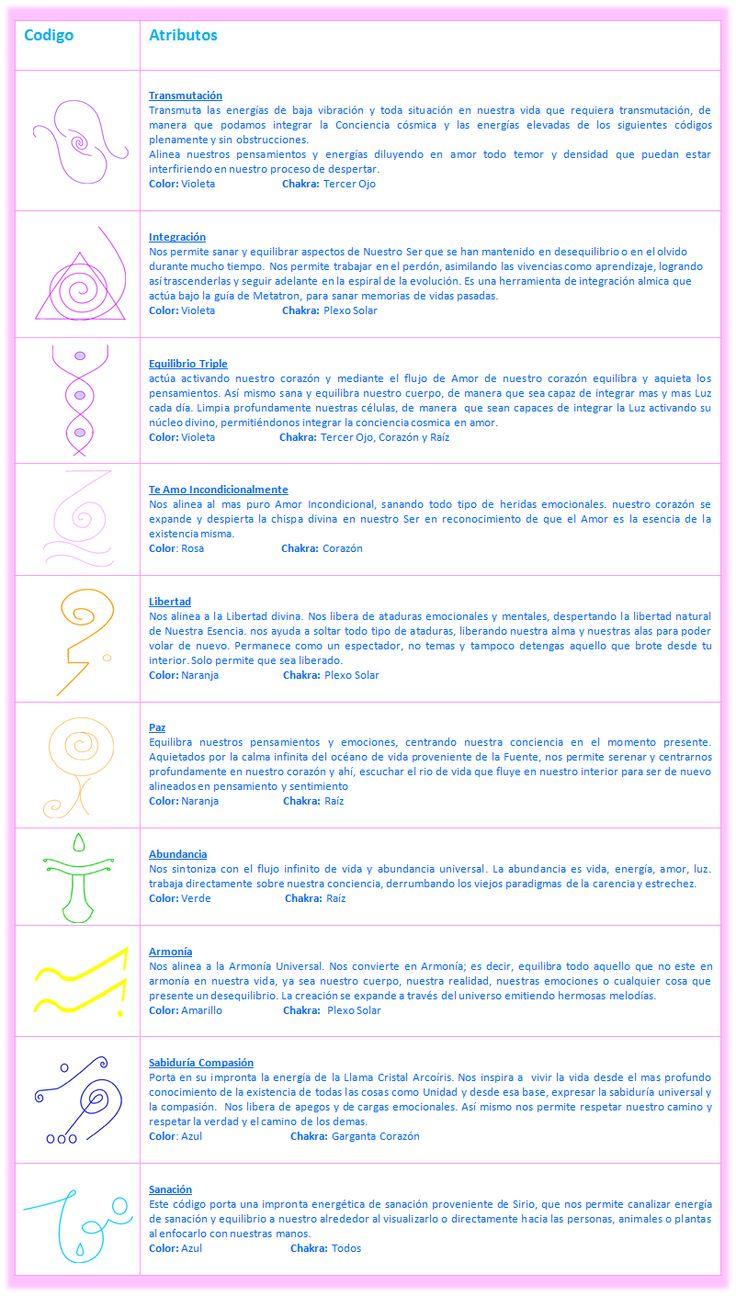 Códigos Basic.- Nos ayudan a transmutar y alinear a la verdad divina las viejas…