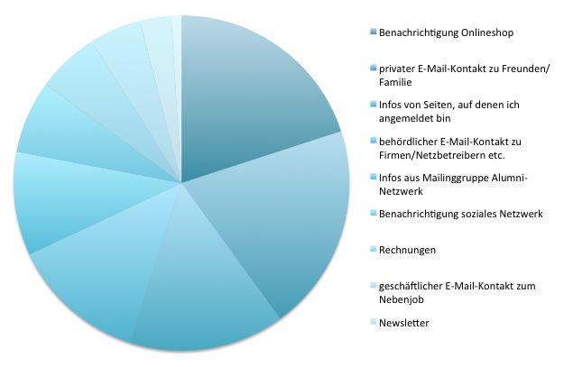 Kreisdiagramm E-Mailpostfach