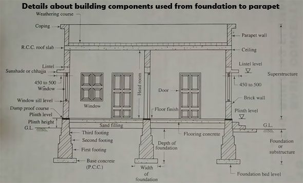 Details About Building Components Used From Foundation To Parapet Parapet Building House Floor Plans