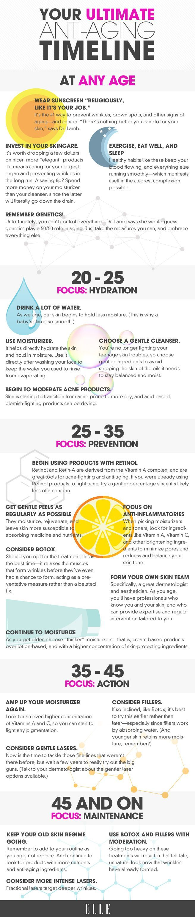 Anti-Aging Skincare Guide for Every Age - Preventative Skincare Infographic - Elle #infographics