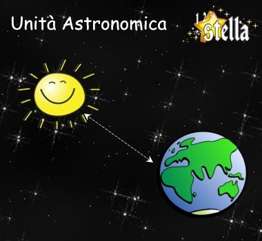 La distanza Terra-Sole
