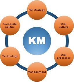 knowledge management and leadership in learning Learn how to identify management development  the relationship between management and leadership,  and/or knowledge, via formal or informal learning.
