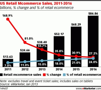 u.s. mcommerce sales as a percentage of ecommerce is growing. It was 11% in 2012 but will expect to double in 2015