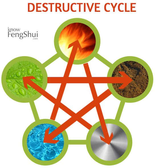∆ Feng Shui...elements-destructive cycle -  What is the second cycle following the Creative cycle? Well, of course it is the Destructive one! The Destructive Cycle is the way of relating between the feng shui elements where each element is destroying the other (or making it really, really weak). WOOD weakens EARTH EARTH weakens WATER WATER puts down FIRE FIRE melts METAL METAL cuts WOOD