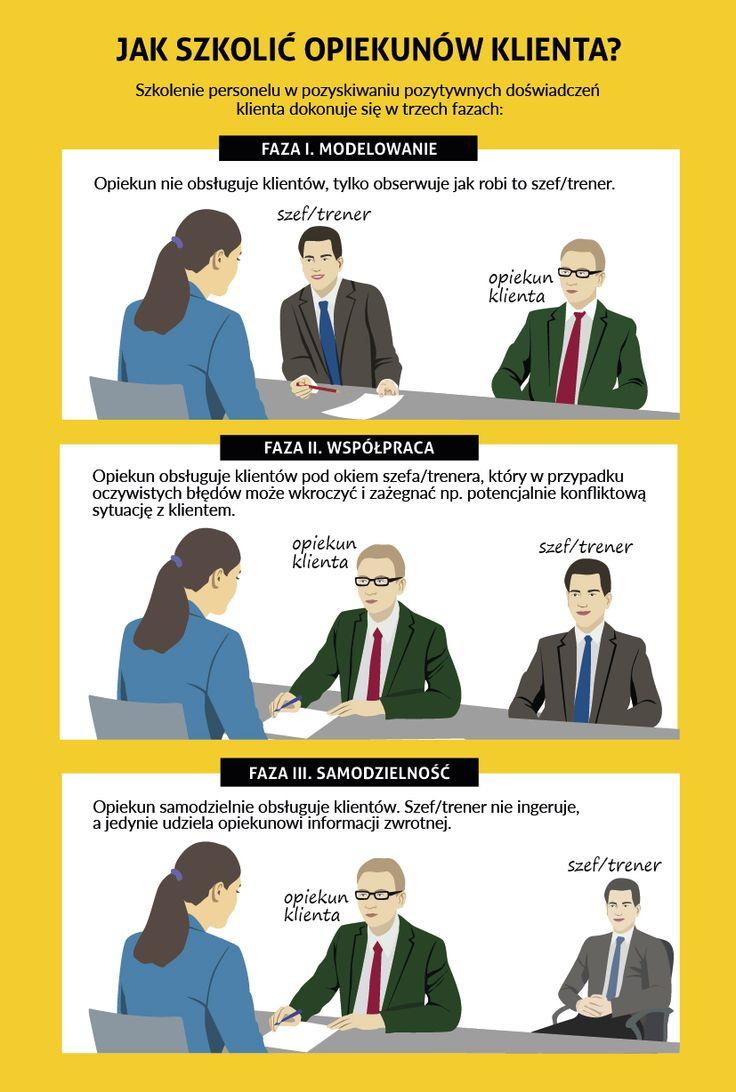 Dla liderów zespołów obsługi. Jak szkolić opiekunów klienta? Zapraszam www.kontraktosh.pl Robert Zych