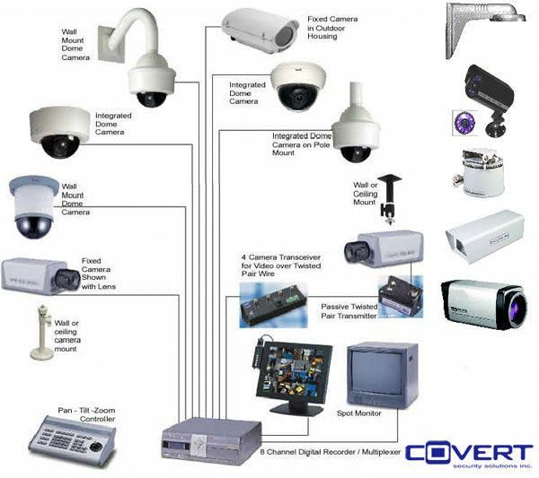 security cameras and closed circuit television (cctv) installation