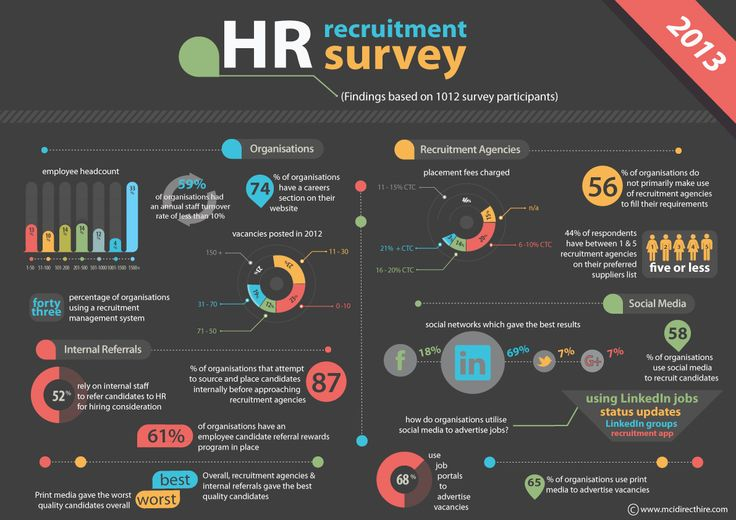 58% of organisations in SA use Social Media to recruit candidates