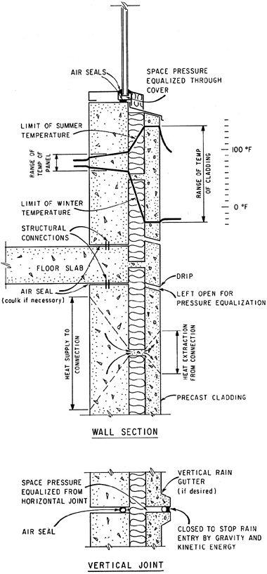 ARCHIVED - CBD-94. Precast Concrete Walls - A New Basis For Design