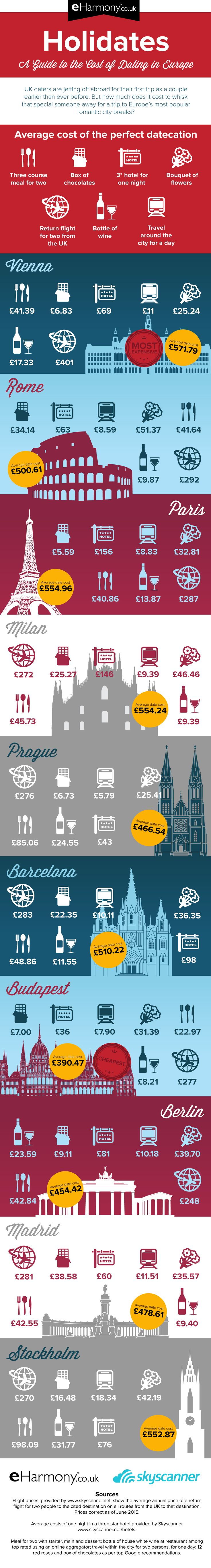"A guide to the cost of a ""date-cation"" in ten of Europe's most romantic city destinations"