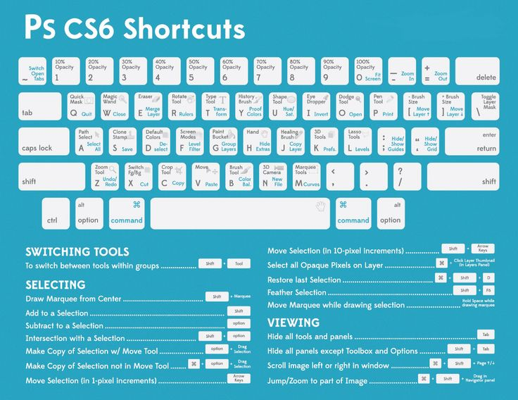 Cheatsheet: Photoshop Keyboard Shortcuts – Web Design Tips & Tricks – Medium