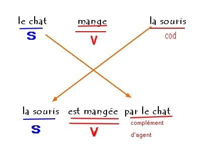 Резултат слика за passif francais