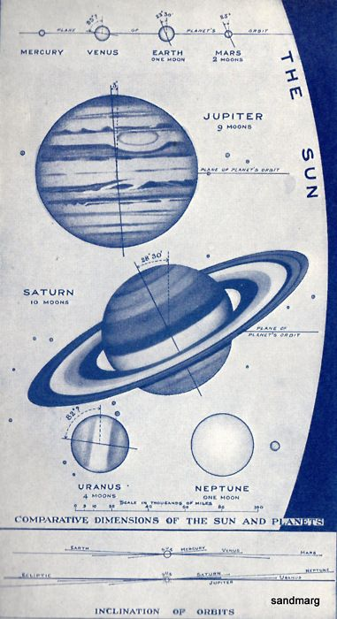 1920 Chart of Comparative Sizes of the Planets