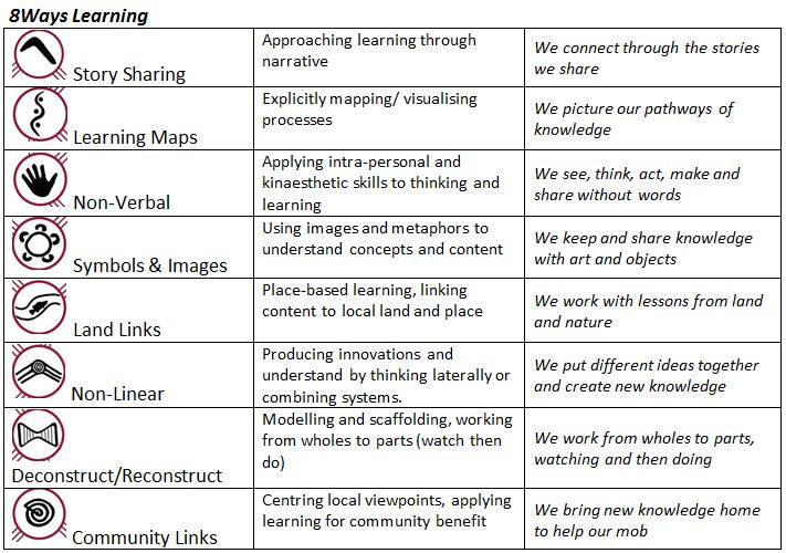 8 ways of learning - incorporating Aboriginal and Torres Strait Islander perspectives into my teaching
