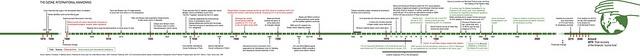 A timeline showing the history of ozone studies, ozone depletion and projects aimed at protecting the ozone layer.     Can we expect Nature to cure us with herbs, spices, vitamins, and minerals when we are slowly destroying the world?