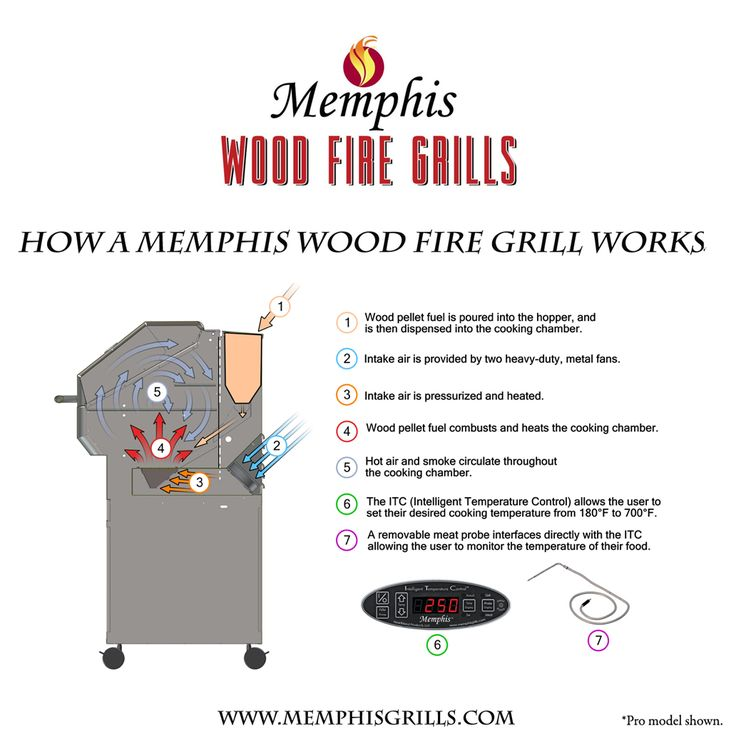How a Memphis Wood Fire Grill works