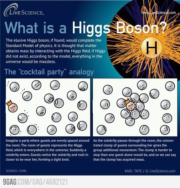 What is a Higgs Boson? String Theory #particles #physics