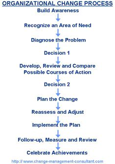 "kotter s article on the eight step plan for implementing change and explain Examination of each step since each  ""kotters eight steps of change"" 5 kotter, john p and cohen, dan s the heart of change  climate for change ."