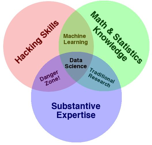 """The story of how data scientists became sexy is mostly the story of the coupling of the mature discipline of statistics with a very young one--computer science. The term """"Data Science"""" has emerged only recently to specifically designate a new profession that is expected to make sense of the vast [...]"""
