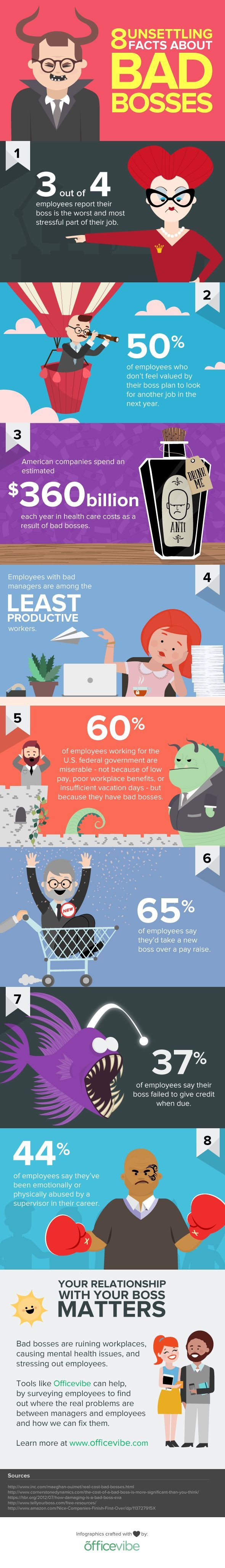 8 Unsettling Facts about Bad Bosses - 3 out of 4 employees report their boss is the worst and most stressful part of their job - Inspiring And Life changing Infographics
