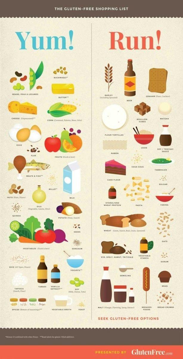 Gluten Free Shopping List