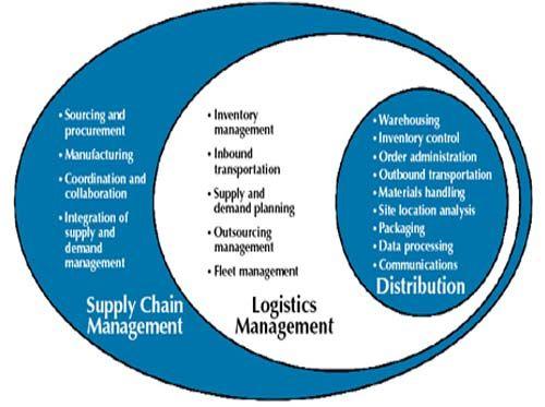 83 best cadena de suministro images on Pinterest Books, Eco - supply chain management job description
