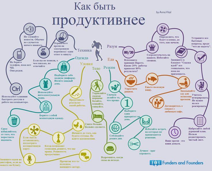 Как быть продуктивнее - инфографика от Анны Виталь