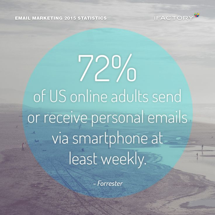 72% of US online adults send or receive personal emails via smartphone at least weekly.  #emailmarketing #digitalmarketing #ifactory #digital #edm #marketing #statistics  #email #emails