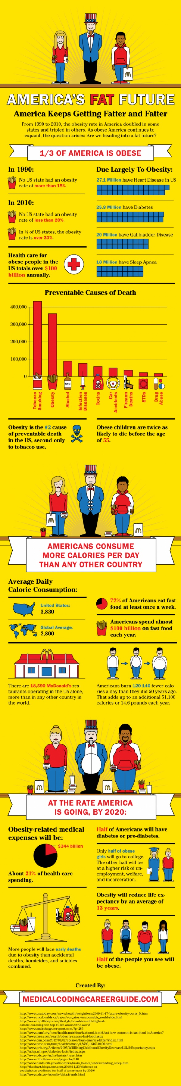best big life obesity in america images info  america s fat future america keeps getting fatter and fatter are obese and are overweight