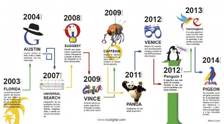 Infografía sobre la evolución de los cambios algorítmicos de Google más importantes desde 2003.