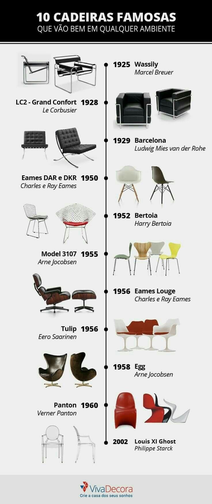 Cadeiras famosas