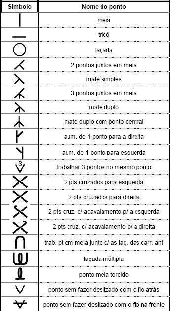 SANDRA PONTOS DE CROCHÊ E TRICÔ...........: Tabela de Simbolos de Trico