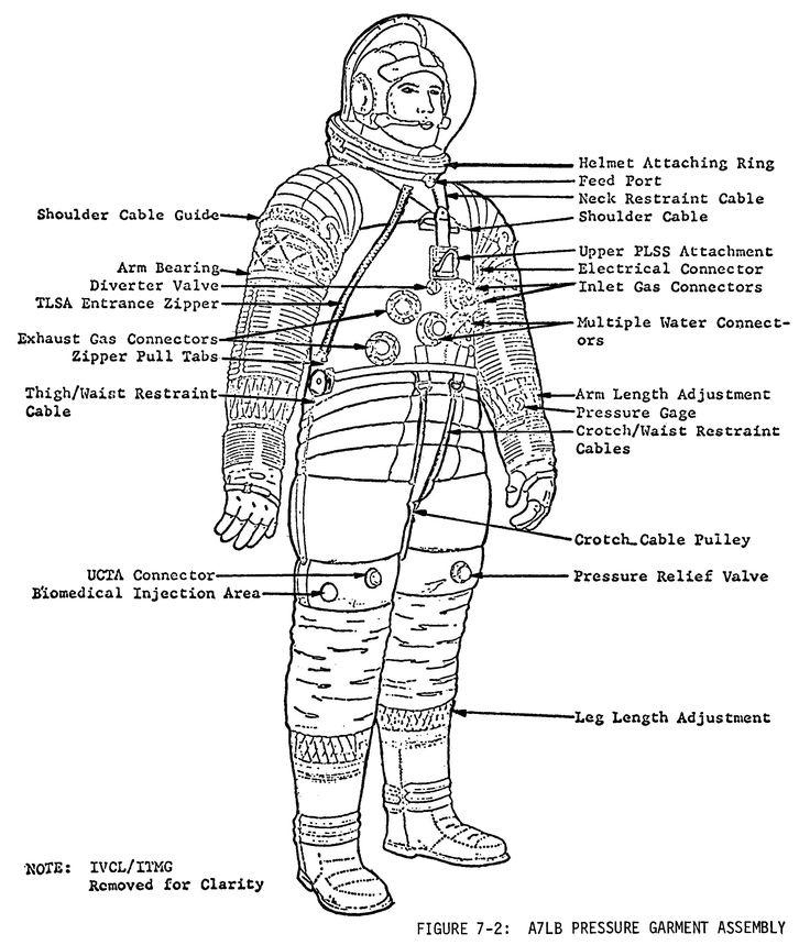 space suit bubble diagram - photo #33